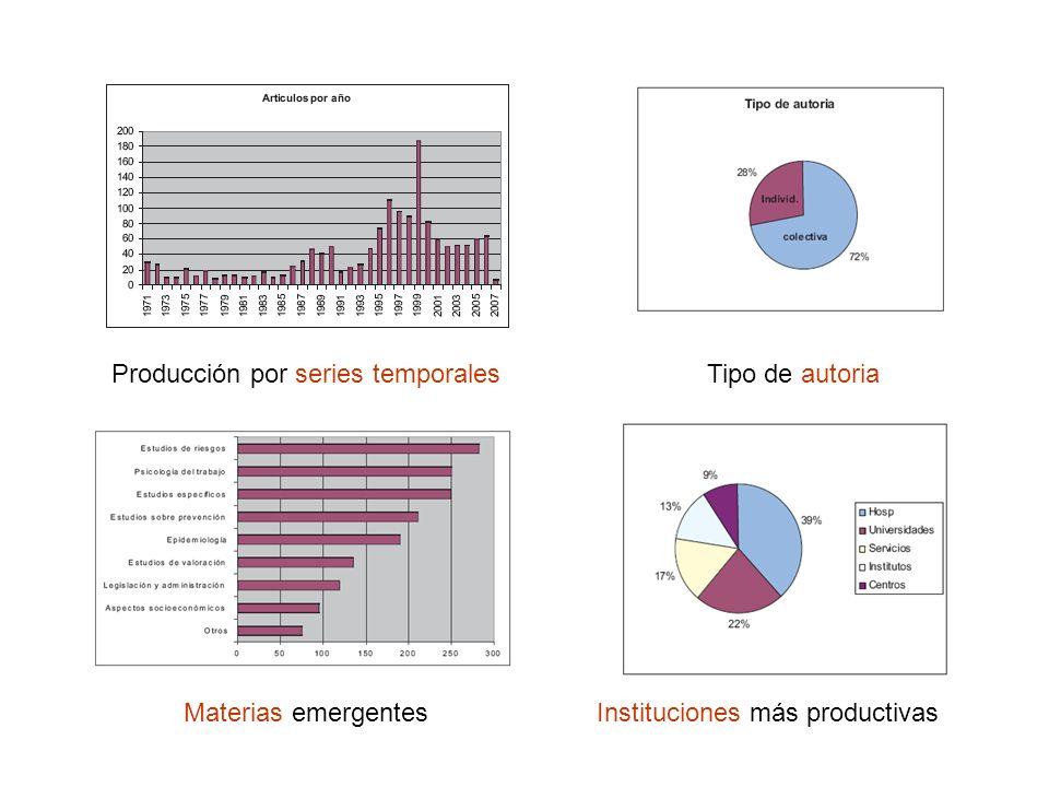 Producción por series temporalesTipo de autoria Materias emergentesInstituciones más productivas
