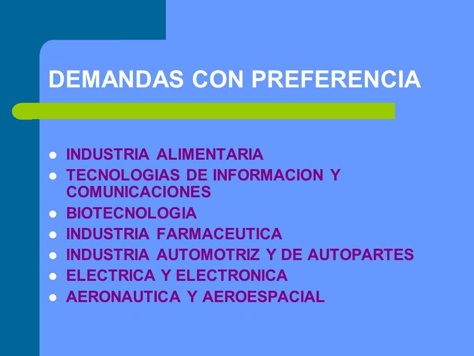 DEMANDAS CON PREFERENCIA INDUSTRIA ALIMENTARIA TECNOLOGIAS DE INFORMACION Y COMUNICACIONES BIOTECNOLOGIA INDUSTRIA FARMACEUTICA INDUSTRIA AUTOMOTRIZ Y DE AUTOPARTES ELECTRICA Y ELECTRONICA AERONAUTICA Y AEROESPACIAL