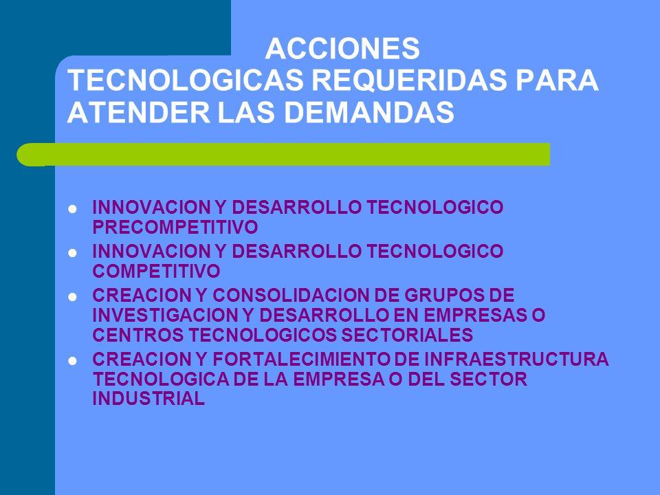 ACCIONES TECNOLOGICAS REQUERIDAS PARA ATENDER LAS DEMANDAS INNOVACION Y DESARROLLO TECNOLOGICO PRECOMPETITIVO INNOVACION Y DESARROLLO TECNOLOGICO COMPETITIVO CREACION Y CONSOLIDACION DE GRUPOS DE INVESTIGACION Y DESARROLLO EN EMPRESAS O CENTROS TECNOLOGICOS SECTORIALES CREACION Y FORTALECIMIENTO DE INFRAESTRUCTURA TECNOLOGICA DE LA EMPRESA O DEL SECTOR INDUSTRIAL