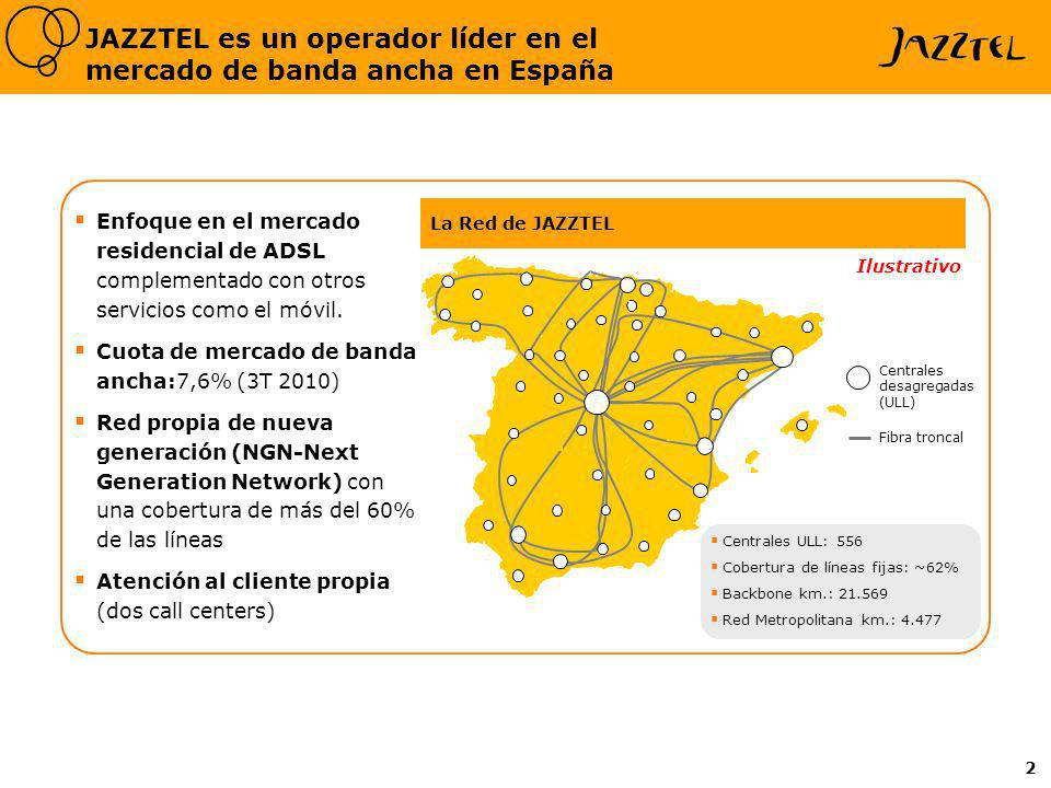 2 JAZZTEL es un operador líder en el mercado de banda ancha en España Ilustrativo La Red de JAZZTEL Enfoque en el mercado residencial de ADSL compleme