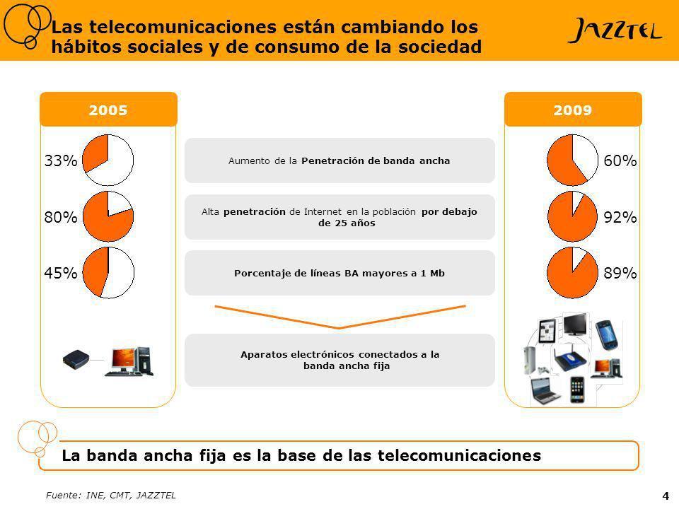 4 Fuente: INE, CMT, JAZZTEL Las telecomunicaciones están cambiando los hábitos sociales y de consumo de la sociedad 20052009 Aumento de la Penetración de banda ancha Alta penetración de Internet en la población por debajo de 25 años Porcentaje de líneas BA mayores a 1 Mb Aparatos electrónicos conectados a la banda ancha fija La banda ancha fija es la base de las telecomunicaciones 33% 80% 45% 60% 92% 89%