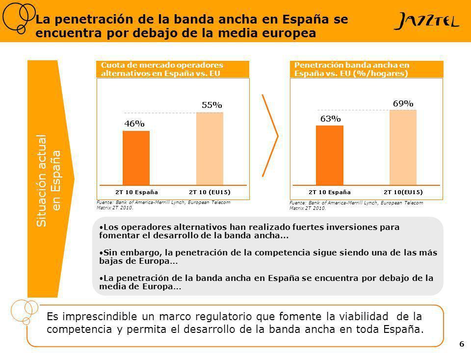 6 La penetración de la banda ancha en España se encuentra por debajo de la media europea Penetración banda ancha en España vs. EU (%/hogares) Los oper