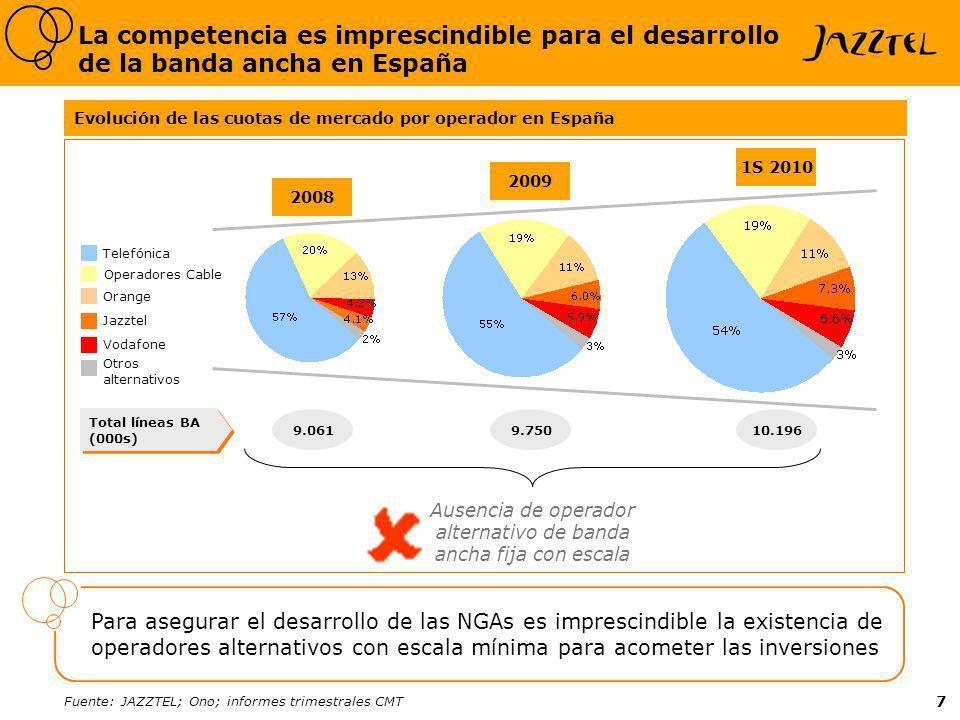 7 2008 La competencia es imprescindible para el desarrollo de la banda ancha en España 2009 1S 2010 Telefónica Operadores Cable Orange Vodafone Jazztel Otros alternativos Evolución de las cuotas de mercado por operador en España Fuente: JAZZTEL; Ono; informes trimestrales CMT Total líneas BA (000s) 9.0619.75010.196 Para asegurar el desarrollo de las NGAs es imprescindible la existencia de operadores alternativos con escala mínima para acometer las inversiones Ausencia de operador alternativo de banda ancha fija con escala