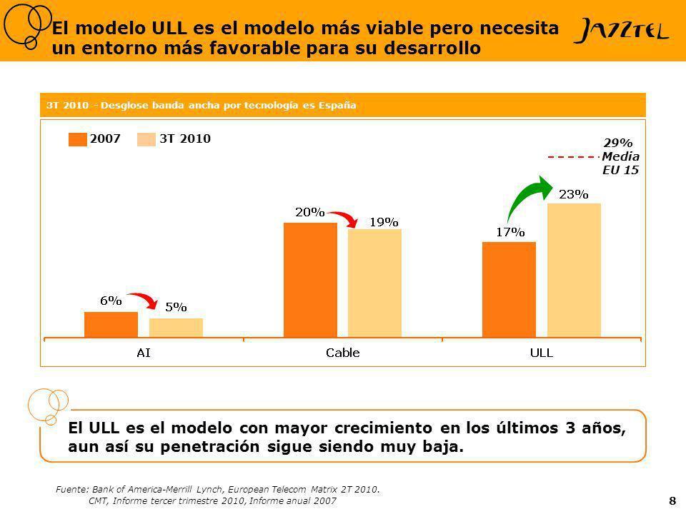 8 El modelo ULL es el modelo más viable pero necesita un entorno más favorable para su desarrollo El ULL es el modelo con mayor crecimiento en los últimos 3 años, aun así su penetración sigue siendo muy baja.