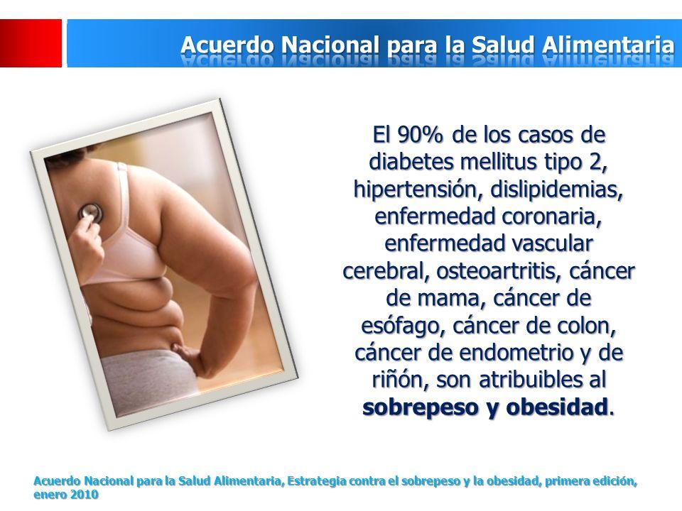 El 90% de los casos de diabetes mellitus tipo 2, hipertensión, dislipidemias, enfermedad coronaria, enfermedad vascular cerebral, osteoartritis, cáncer de mama, cáncer de esófago, cáncer de colon, cáncer de endometrio y de riñón, son atribuibles al sobrepeso y obesidad.