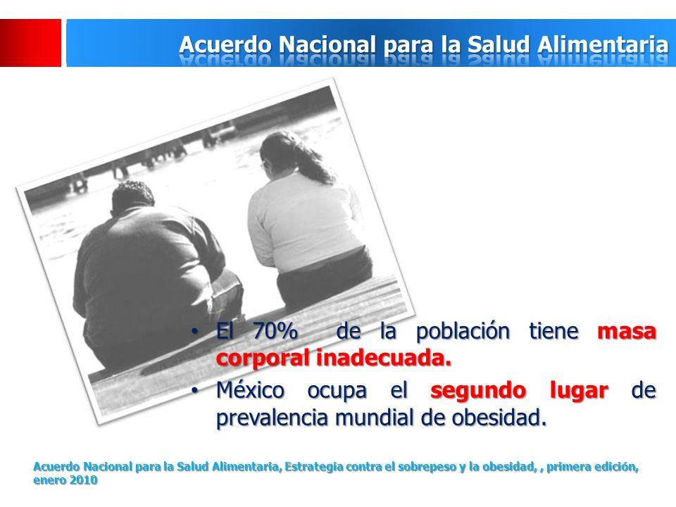 El 70% de la población tiene masa corporal inadecuada. El 70% de la población tiene masa corporal inadecuada. México ocupa el segundo lugar de prevale