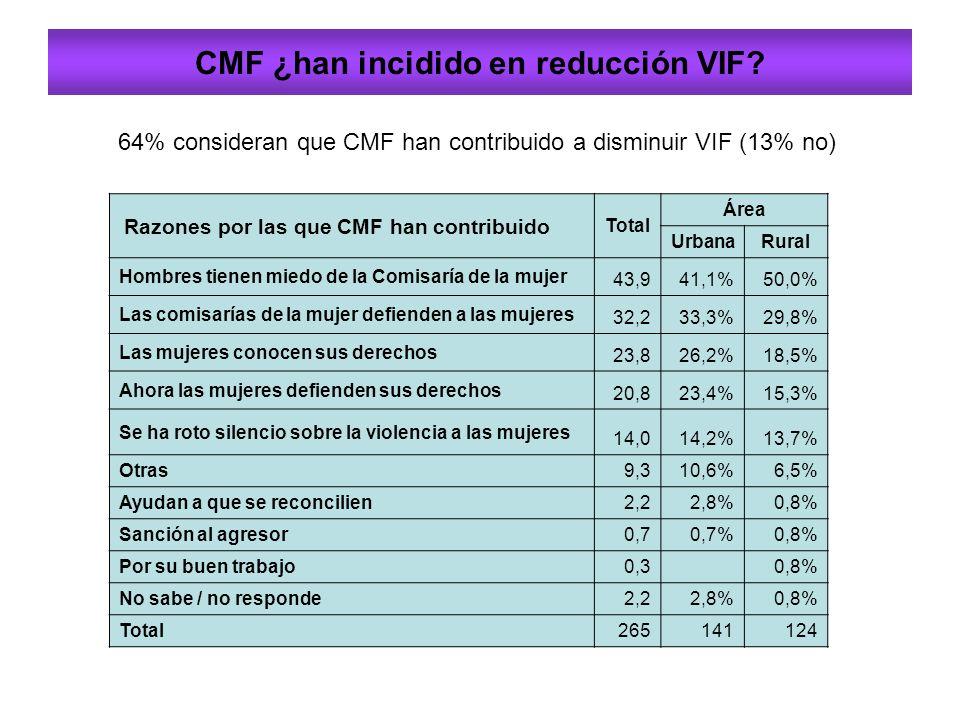 CMF ¿han incidido en reducción VIF.