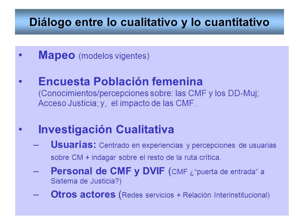 Diálogo entre lo cualitativo y lo cuantitativo Mapeo (modelos vigentes) Encuesta Población femenina (Conocimientos/percepciones sobre: las CMF y los DD-Muj; Acceso Justicia; y, el impacto de las CMF.