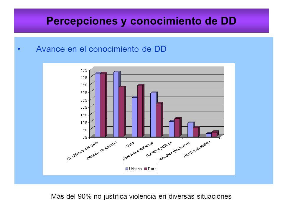Percepciones y conocimiento de DD Avance en el conocimiento de DD Más del 90% no justifica violencia en diversas situaciones