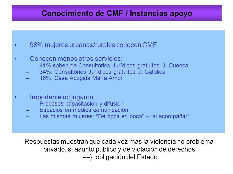 Conocimiento de CMF / Instancias apoyo 98% mujeres urbanas/rurales conocen CMF Conocen menos otros servicios: –41% saben de Consultorios Jurídicos gratuitos U.