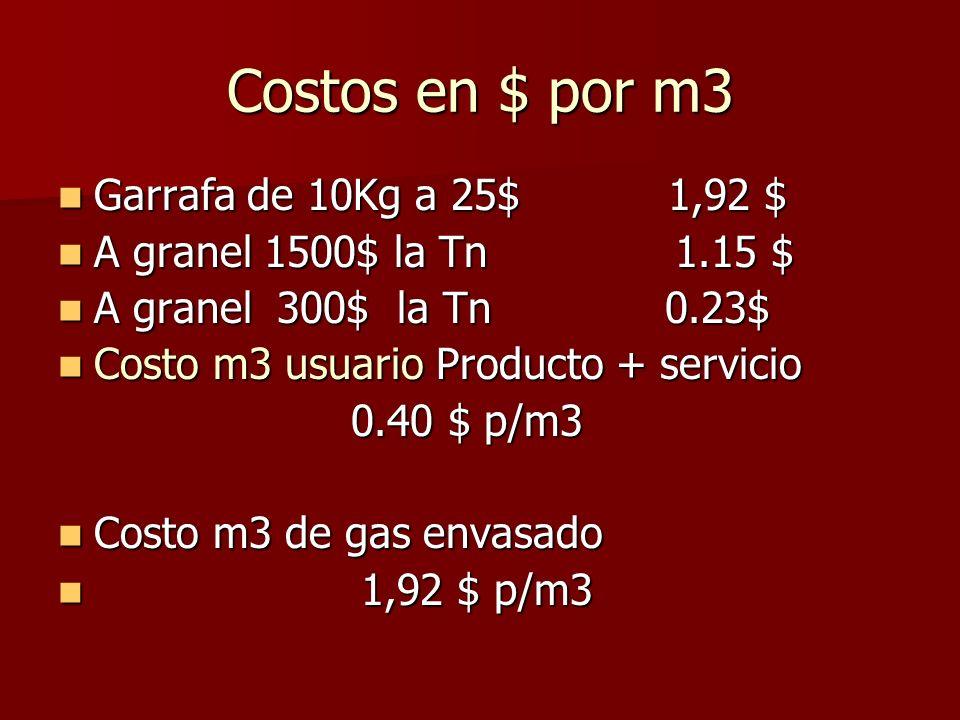 Costos en $ por m3 Garrafa de 10Kg a 25$ 1,92 $ Garrafa de 10Kg a 25$ 1,92 $ A granel 1500$ la Tn 1.15 $ A granel 1500$ la Tn 1.15 $ A granel 300$ la Tn 0.23$ A granel 300$ la Tn 0.23$ Costo m3 usuario Producto + servicio Costo m3 usuario Producto + servicio 0.40 $ p/m3 0.40 $ p/m3 Costo m3 de gas envasado Costo m3 de gas envasado 1,92 $ p/m3 1,92 $ p/m3