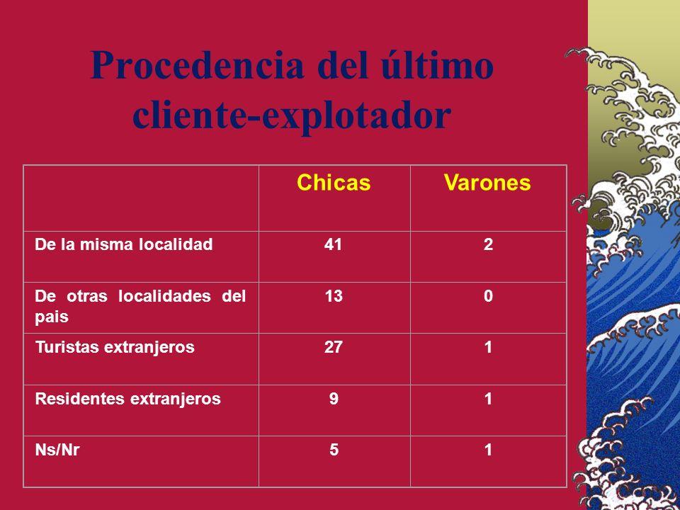 Procedencia del último cliente-explotador ChicasVarones De la misma localidad412 De otras localidades del pais 130 Turistas extranjeros271 Residentes extranjeros91 Ns/Nr51