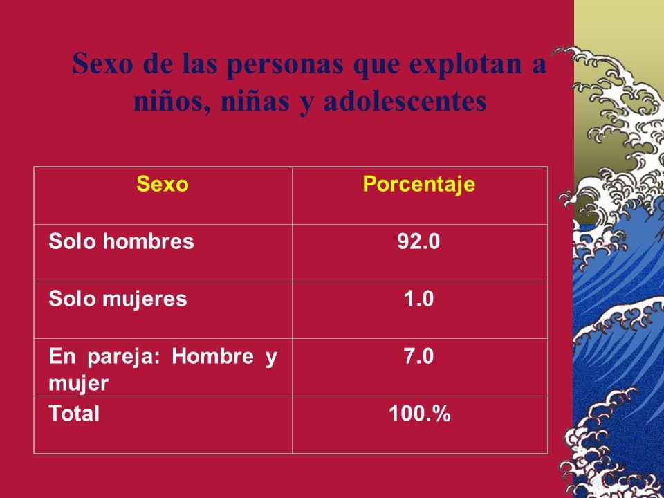 Sexo de las personas que explotan a niños, niñas y adolescentes SexoPorcentaje Solo hombres92.0 Solo mujeres1.0 En pareja: Hombre y mujer 7.0 Total100.%