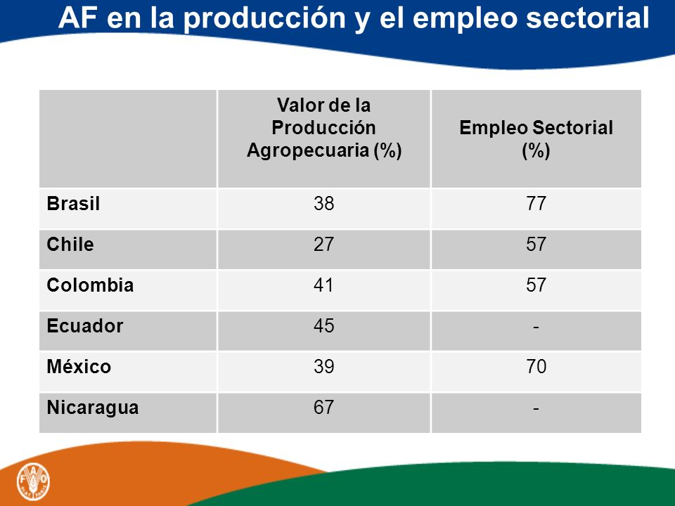 AF en la producción y el empleo sectorial Valor de la Producción Agropecuaria (%) Empleo Sectorial (%) Brasil3877 Chile2757 Colombia4157 Ecuador45- Mé