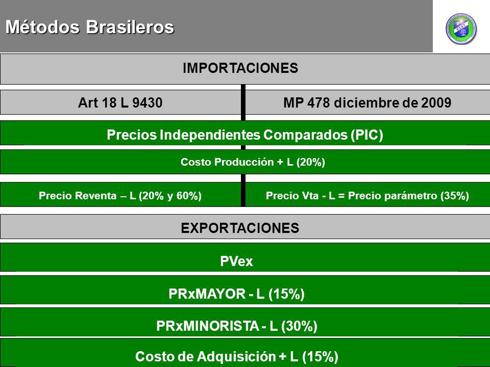MEXICO CHILE Precio Reventa – L (20% y 60%) EXPORTACIONES PVexPRxMAYOR - L (15%)PRxMINORISTA - L (30%)Costo de Adquisición + L (15%) Métodos Brasilero