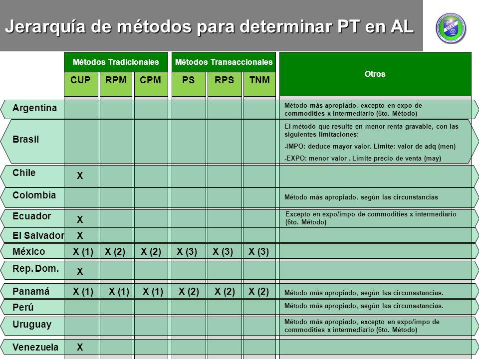 CUPRPMCPMPSRPSTNM Métodos TradicionalesMétodos Transaccionales Otros Jerarquía de métodos para determinar PT en AL Argentina Método más apropiado, exc