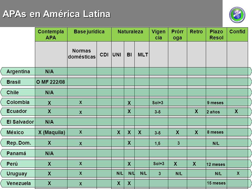 APAs en América Latina RetroPlazo Resol ConfidVigen cia Contempla APA Prórr oga Normas domésticas CDI Base jurídicaNaturaleza UNIMLTBI ArgentinaN/A Ch