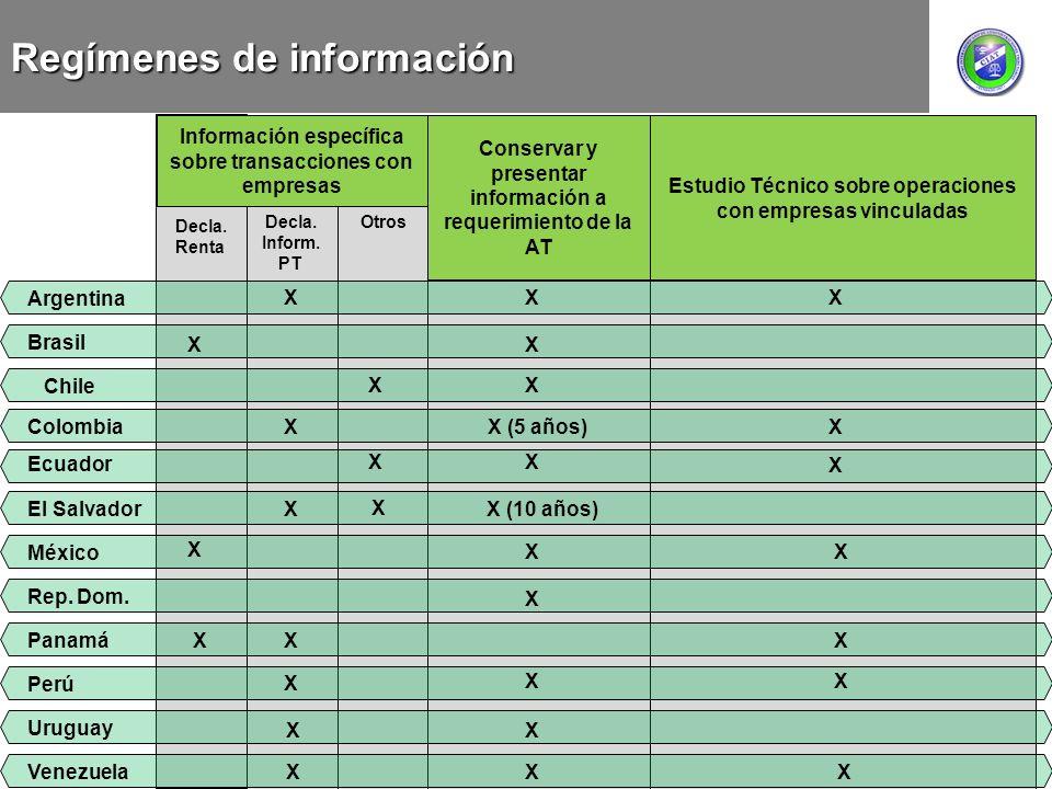 Regímenes de información Información específica sobre transacciones con empresas Decla. Renta Conservar y presentar información a requerimiento de la