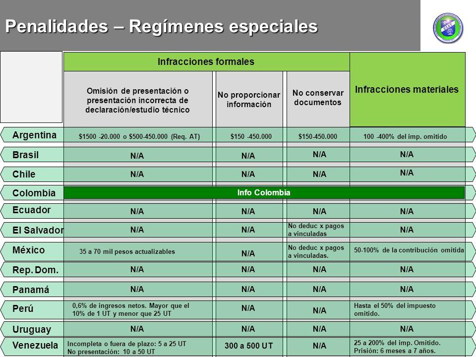 Penalidades – Regímenes especiales Infracciones materiales Infracciones formales Omisión de presentación o presentación incorrecta de declaración/estu