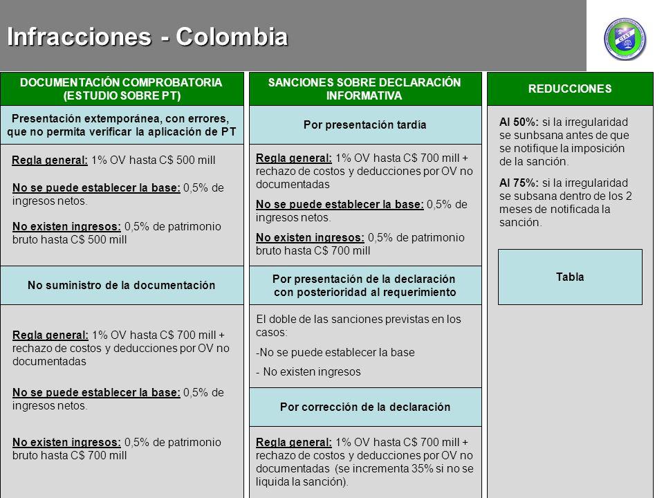 Infracciones - Colombia REDUCCIONES DOCUMENTACIÓN COMPROBATORIA (ESTUDIO SOBRE PT) Presentación extemporánea, con errores, que no permita verificar la