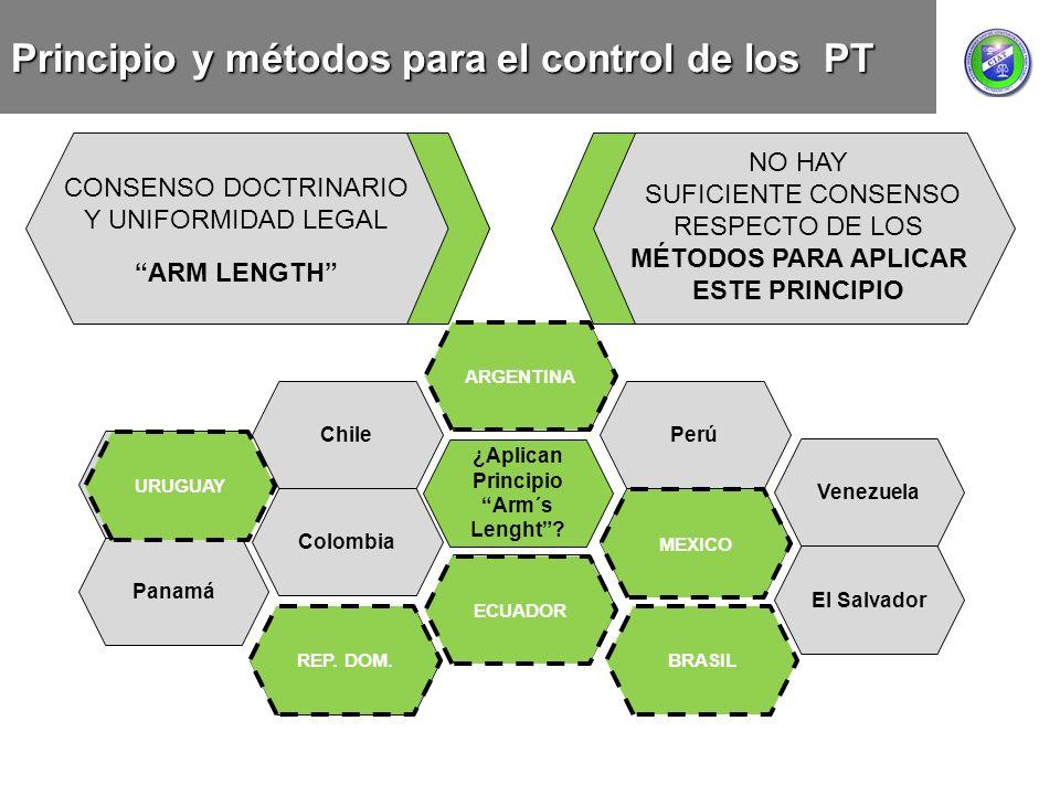 Principio y métodos para el control de los PT CONSENSO DOCTRINARIO Y UNIFORMIDAD LEGAL ARM LENGTH ¿Aplican Principio Arm´s Lenght? Uruguay Argentina C