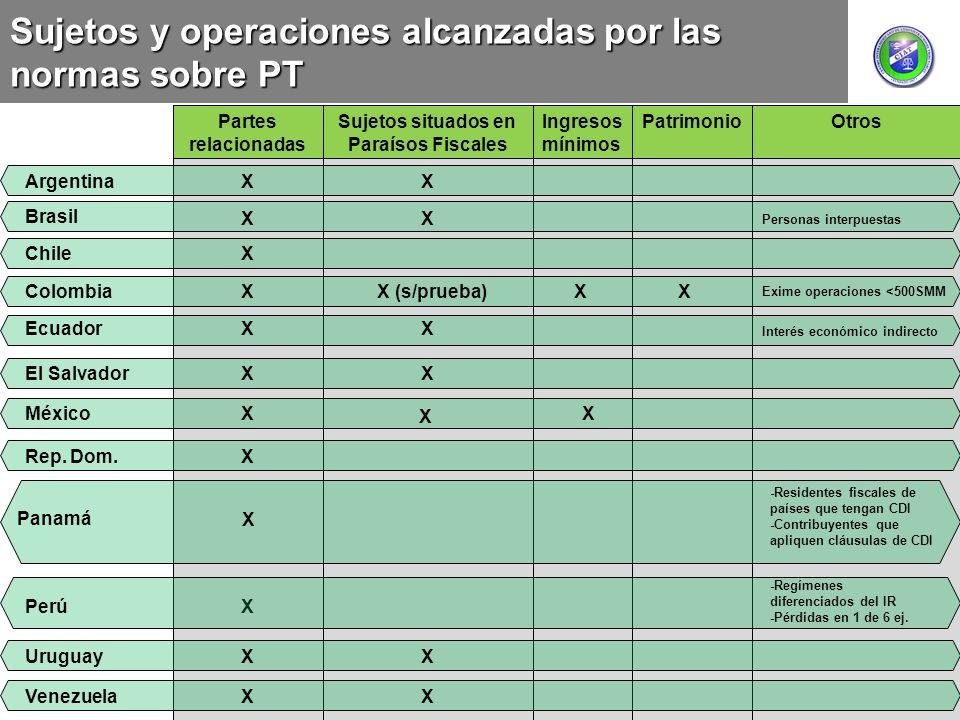 Sujetos y operaciones alcanzadas por las normas sobre PT Partes relacionadas Sujetos situados en Paraísos Fiscales Ingresos mínimos PatrimonioOtros Ar