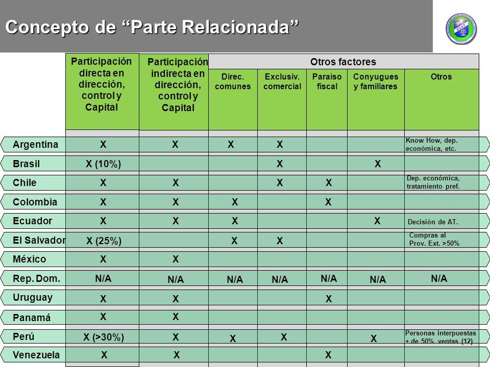 Concepto de Parte Relacionada Exclusiv. comercial Paraíso fiscal Conyugues y familiares Otros Participación directa en dirección, control y Capital Di