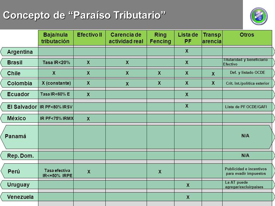 Transp arencia Lista de PF Baja/nula tributación Efectivo IICarencia de actividad real Ring Fencing Otros Concepto de Paraíso Tributario Argentina X C