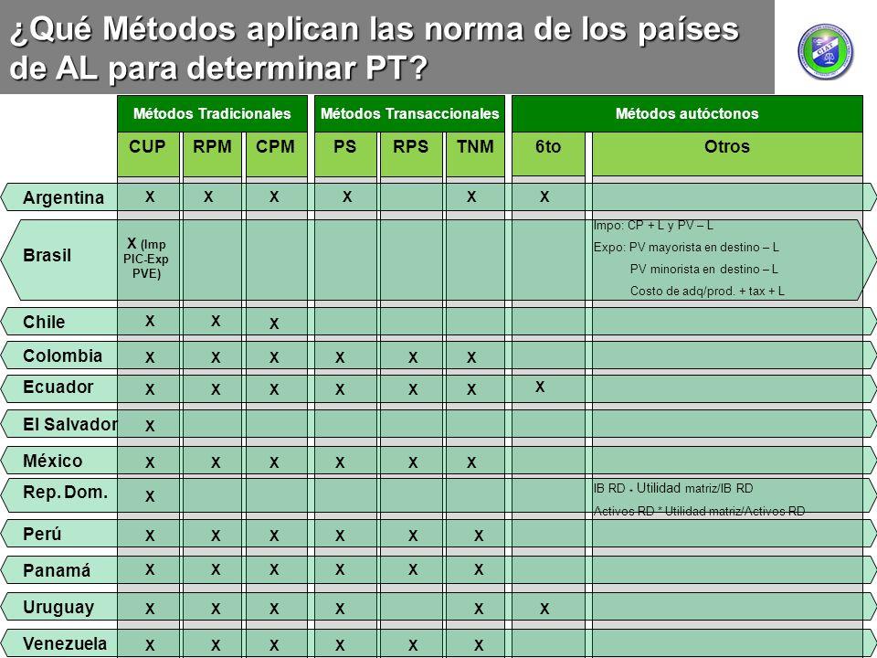 CUPRPMCPMPSRPSTNM Métodos TradicionalesMétodos Transaccionales 6toOtros Métodos autóctonos ¿Qué Métodos aplican las norma de los países de AL para det