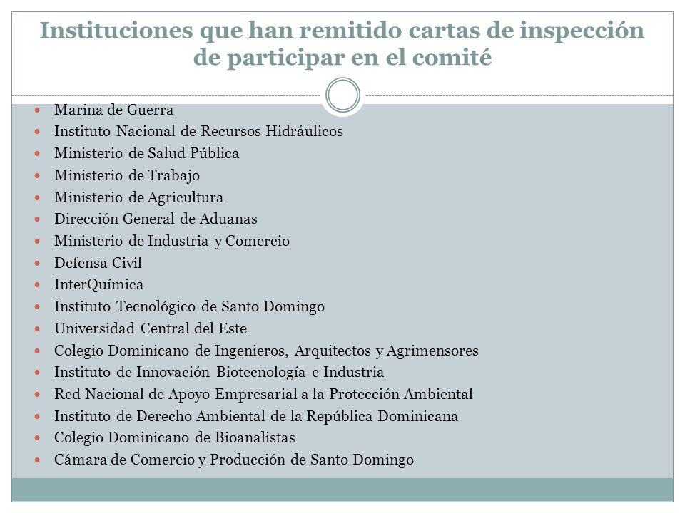 Instituciones que han remitido cartas de inspección de participar en el comité Marina de Guerra Instituto Nacional de Recursos Hidráulicos Ministerio