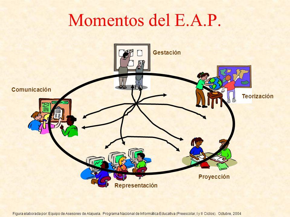 Momentos del E.A.P. Teorización Gestación Proyección Comunicación Representación Figura elaborada por: Equipo de Asesores de Alajuela. Programa Nacion