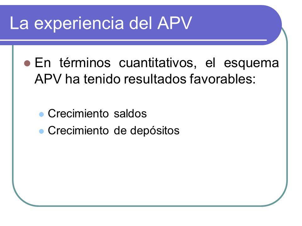 La experiencia del APV En términos cuantitativos, el esquema APV ha tenido resultados favorables: Crecimiento saldos Crecimiento de depósitos