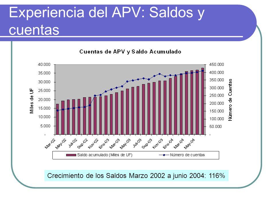Experiencia del APV: Saldos y cuentas Crecimiento de los Saldos Marzo 2002 a junio 2004: 116%