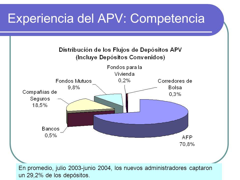 Experiencia del APV: Competencia En promedio, julio 2003-junio 2004, los nuevos administradores captaron un 29,2% de los depósitos.