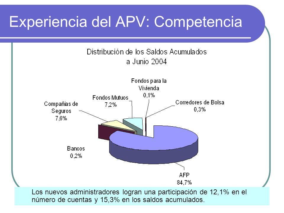 Experiencia del APV: Competencia Los nuevos administradores logran una participación de 12,1% en el número de cuentas y 15,3% en los saldos acumulados.