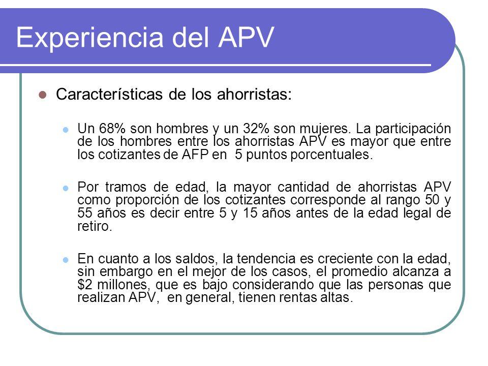 Experiencia del APV Características de los ahorristas: Un 68% son hombres y un 32% son mujeres. La participación de los hombres entre los ahorristas A