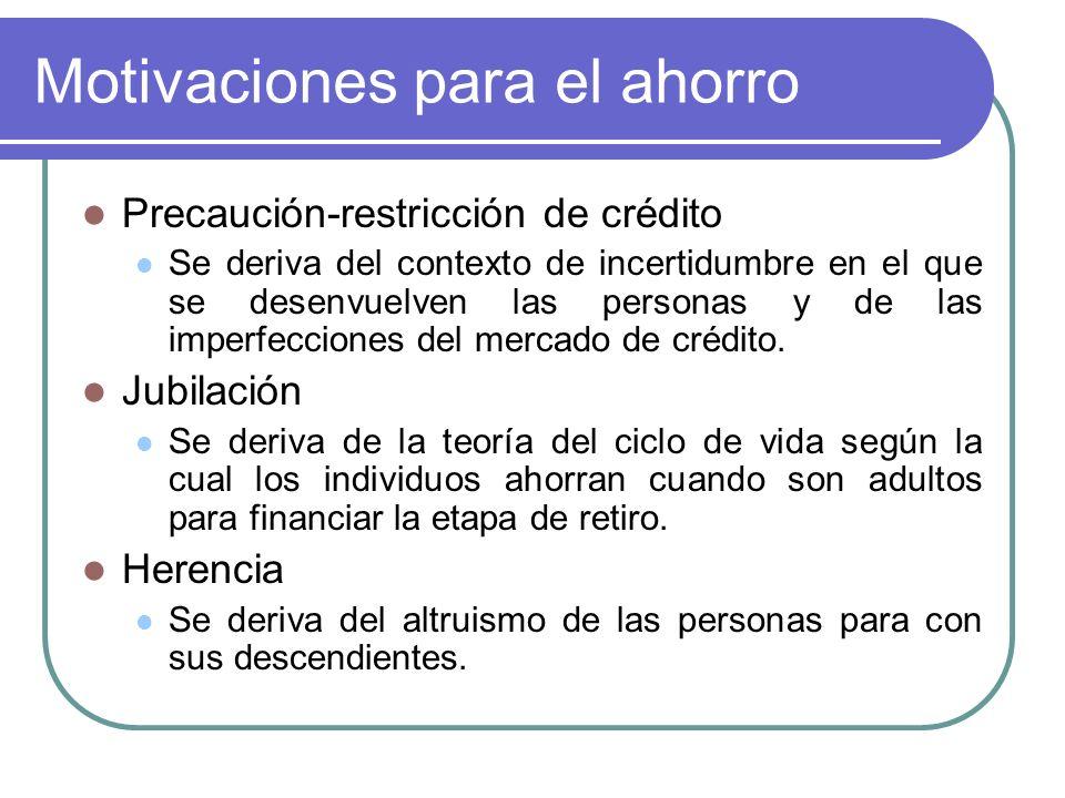 Motivaciones para el ahorro Precaución-restricción de crédito Se deriva del contexto de incertidumbre en el que se desenvuelven las personas y de las imperfecciones del mercado de crédito.