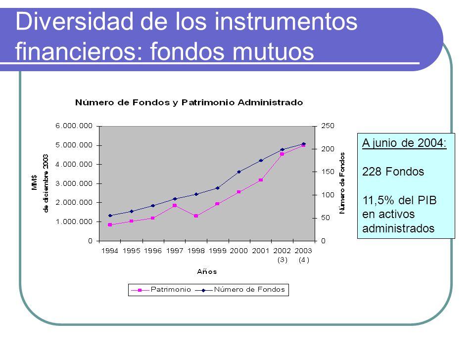 Diversidad de los instrumentos financieros: fondos mutuos A junio de 2004: 228 Fondos 11,5% del PIB en activos administrados
