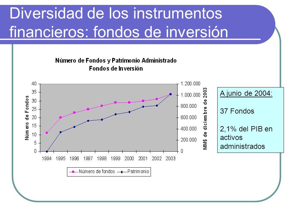 Diversidad de los instrumentos financieros: fondos de inversión A junio de 2004: 37 Fondos 2,1% del PIB en activos administrados