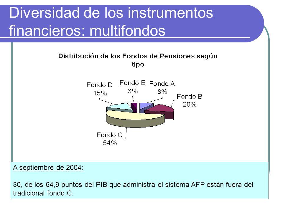 Diversidad de los instrumentos financieros: multifondos A septiembre de 2004: 30, de los 64,9 puntos del PIB que administra el sistema AFP están fuera