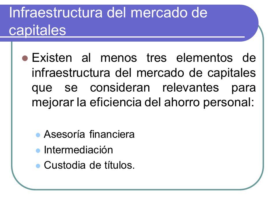 Infraestructura del mercado de capitales Existen al menos tres elementos de infraestructura del mercado de capitales que se consideran relevantes para mejorar la eficiencia del ahorro personal: Asesoría financiera Intermediación Custodia de títulos.