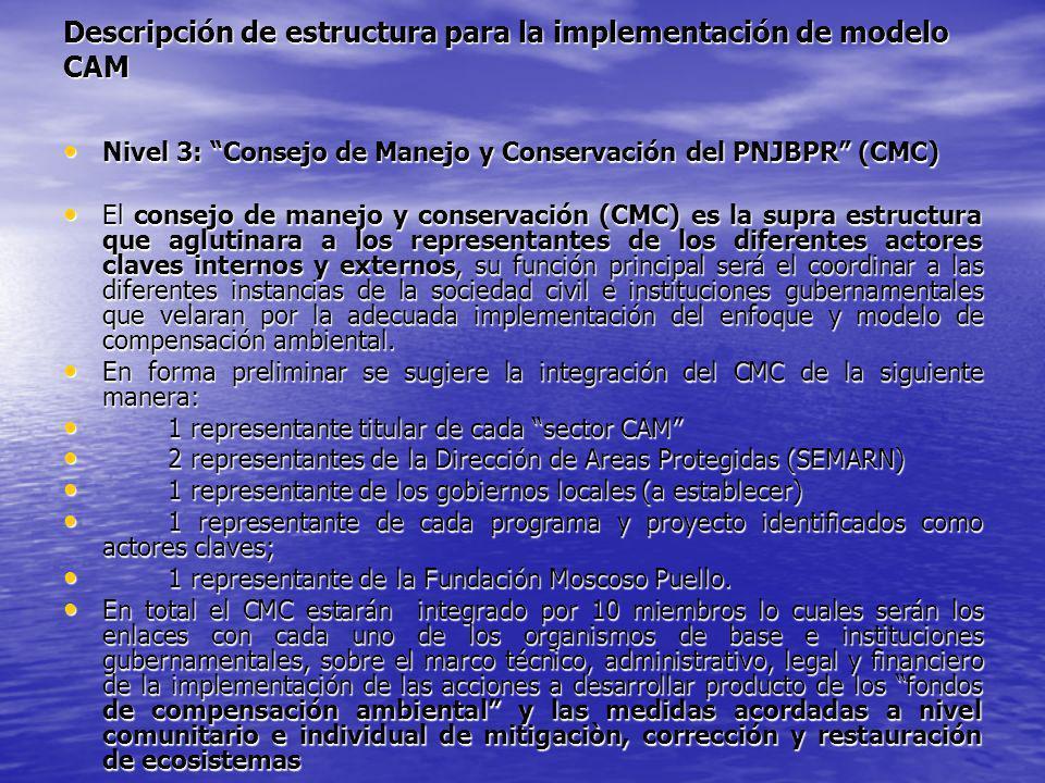 Descripción de estructura para la implementación de modelo CAM Nivel 3: Consejo de Manejo y Conservación del PNJBPR (CMC) Nivel 3: Consejo de Manejo y