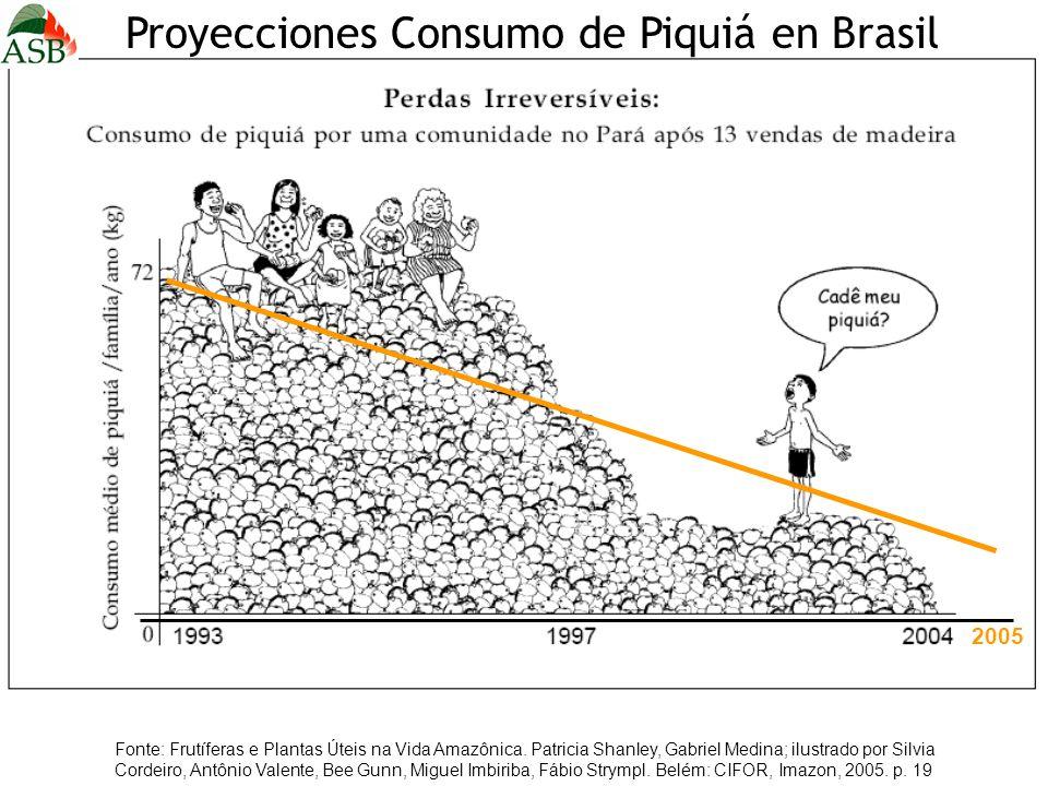 2005 Fonte: Frutíferas e Plantas Úteis na Vida Amazônica. Patricia Shanley, Gabriel Medina; ilustrado por Silvia Cordeiro, Antônio Valente, Bee Gunn,
