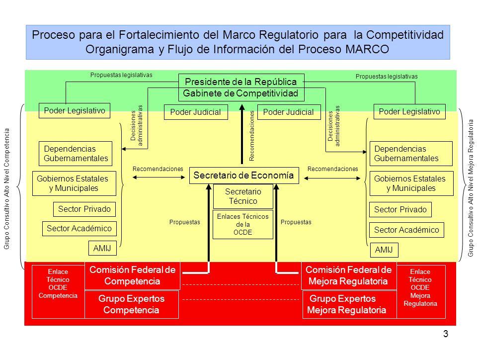 3 Organigrama y Flujo de Información del Proceso MARCO Presidente de la República Gabinete de Competitividad Secretario de Economía Comisión Federal d
