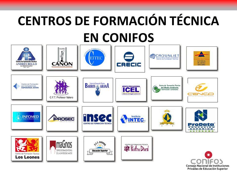 Las Instituciones asociadas, todas reconocidas por el Estado son entidades mayoritariamente PYMES.