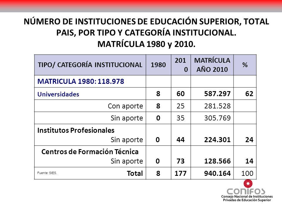 NÚMERO DE INSTITUCIONES DE EDUCACIÓN SUPERIOR, TOTAL PAIS, POR TIPO Y CATEGORÍA INSTITUCIONAL. MATRÍCULA 1980 y 2010. TIPO/ CATEGORÍA INSTITUCIONAL198