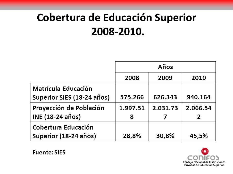 Cobertura de Educación Superior 2008-2010. Años 200820092010 Matrícula Educación Superior SIES (18-24 años)575.266626.343940.164 Proyección de Poblaci