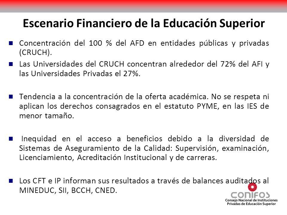 Escenario Financiero de la Educación Superior Concentración del 100 % del AFD en entidades públicas y privadas (CRUCH). Las Universidades del CRUCH co