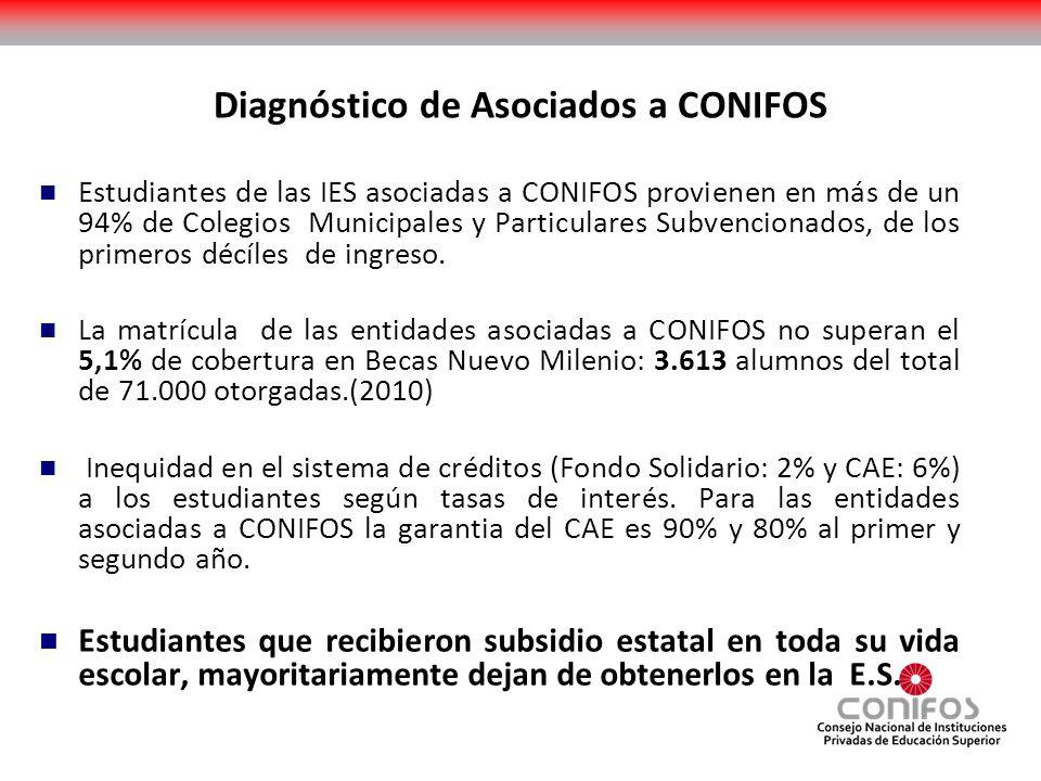 DIAGNÓSTICO DEL FINANCIAMIENTO IES.AFD: Subsidio de libre disponibilidad, histórico.