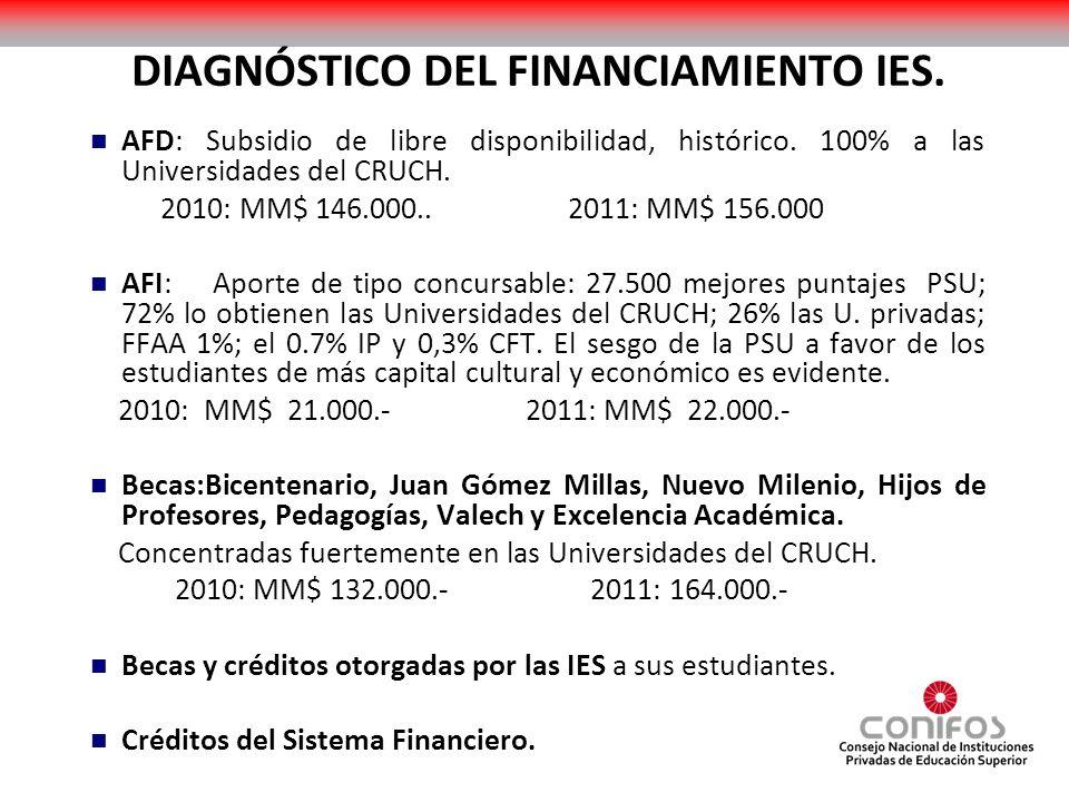DIAGNÓSTICO DEL FINANCIAMIENTO.